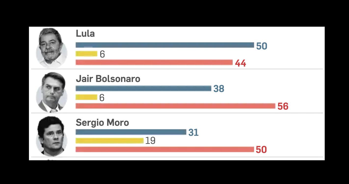 Pesquisa mostra Lula com mais votos que Bolsonaro em 2022