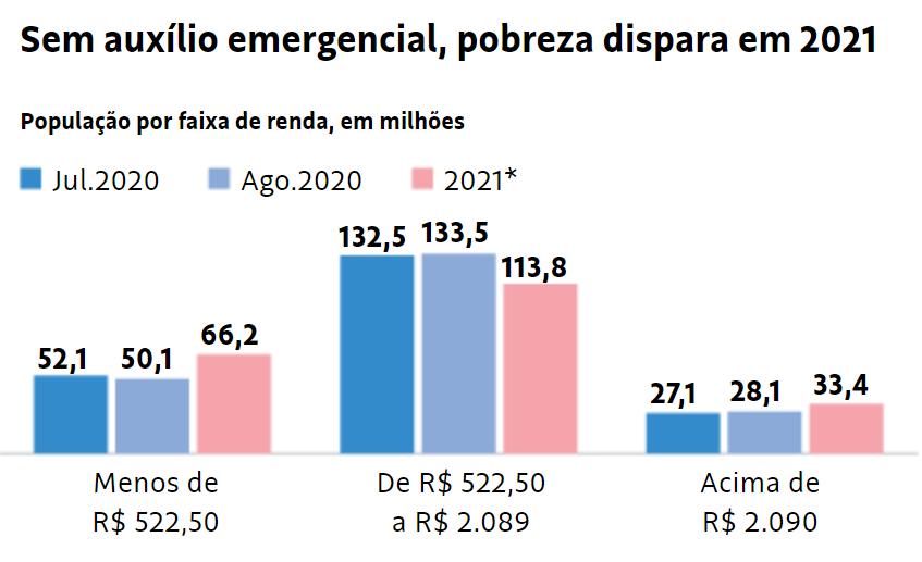 Fim do auxílio emergencial jogará 16 milhões de brasileiros na pobreza